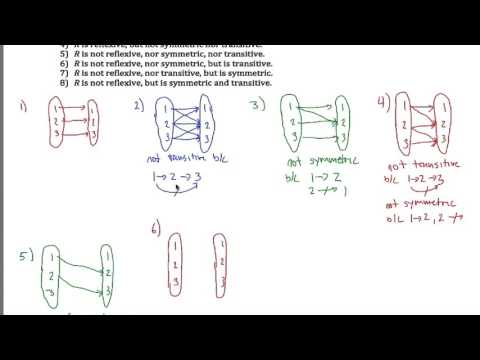 Reflexive, Symmetric and Transitive Examples