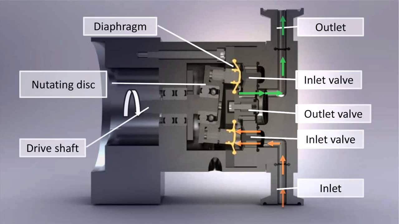 How quattroflow quaternary diaphragm pumps work youtube ccuart Gallery