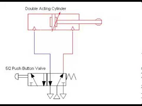 Double acting cylinder diagram search for wiring diagrams double acting pneumatic cylinder youtube rh youtube com double acting cylinder ladder diagram double acting cylinder ccuart Gallery