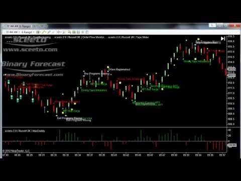 Chart Setup NinjaTrader Sceeto – daily Report 31st Oct 2012 Russell TF Futures