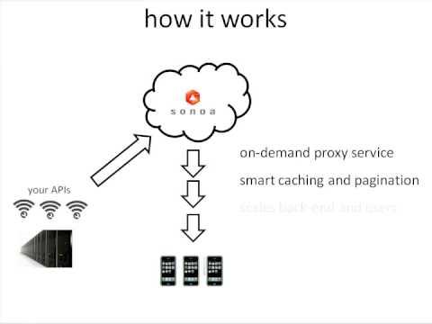 Sonoa Mobile App Acceleration Service