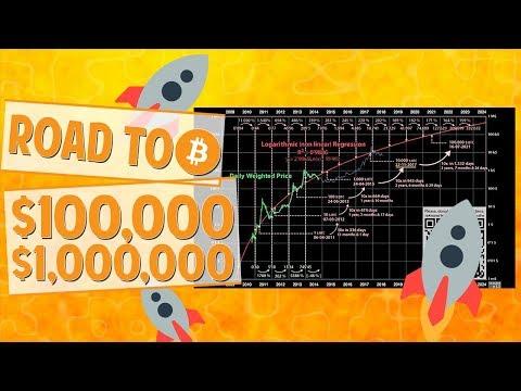 Bitcoin $100,000 In 2021 & $1,000,000 In 2027?!