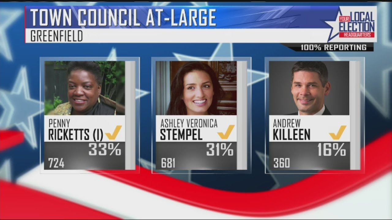 4-out-of-5-candidates-advance-in-greenfield-preliminary-election