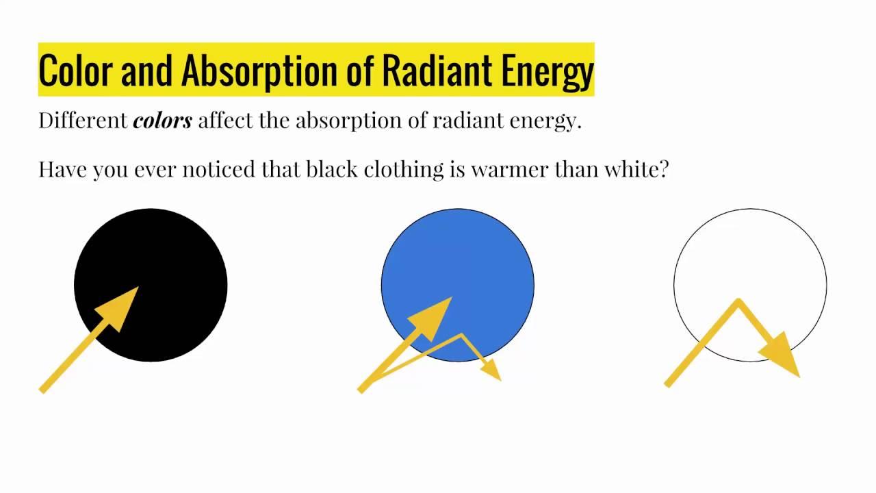 Grade 7 Science: Radiant Energy - YouTube