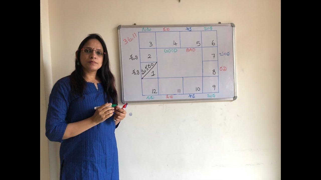 Makara (Capricorn) lagna malefics and benefics  MS astrology, learn  astrology in telugu series,