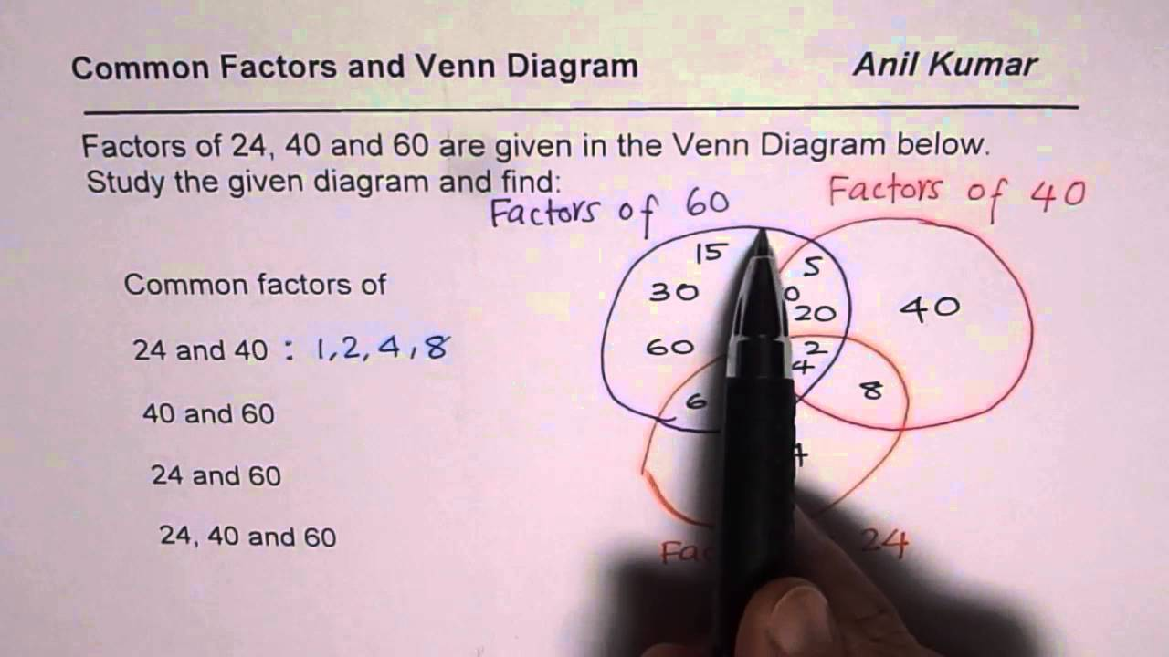 factors and common factors of 24 40 and 60 from venn
