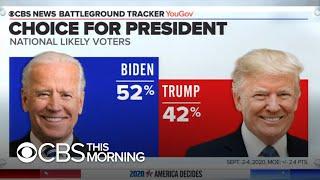 Joe Biden leads President Trump by 10 points in CBS News Battleground Tracker poll
