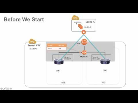 Secured DMZ solution by adding security service into Transit VPC - part1