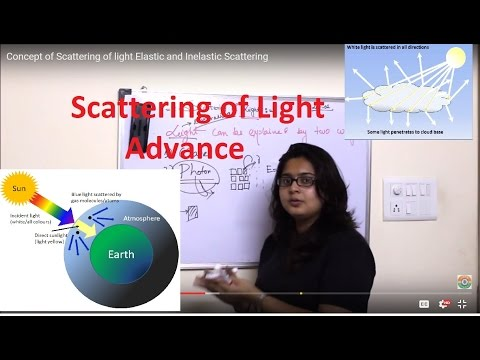 Concept of Scattering of light  Elastic and Inelastic Scattering