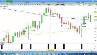 Chiến lược giao dịch Forex ngắn hạn Black signal P.2