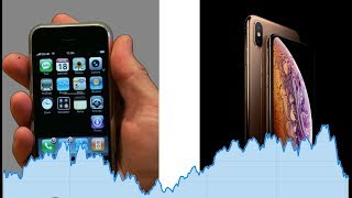 Apple at 150$ What's my move? - Apple Analysis - Dividend Growth Investing