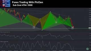 USDCHF Long Trade Deep Crap Harmonic Pattern Forex Trade