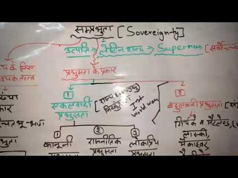 Political Science: sovereignty-संप्रभुता for RPSC 2nd Grade SST,Ugc net set jrf, Ras etc by Dr.Ajay