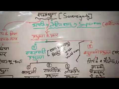 Political Science: sovereignty-संप्रभुता for RPSC 2nd Grade SST,Ugc net set jrf, Ras etc by Dr.Ajay