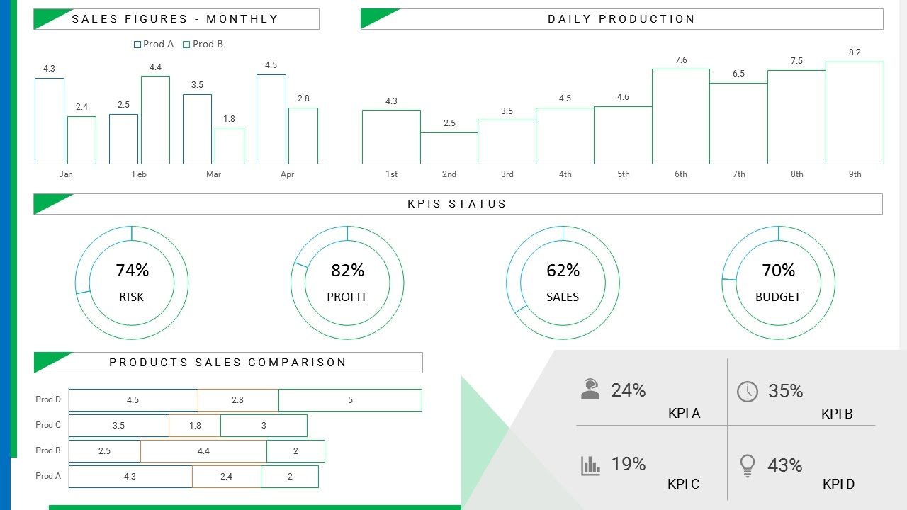 An Experiment Minimalist Dashboard Template For Kpis