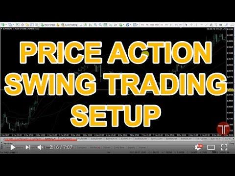 My 4-Hour Price Action Swingtrading Setup