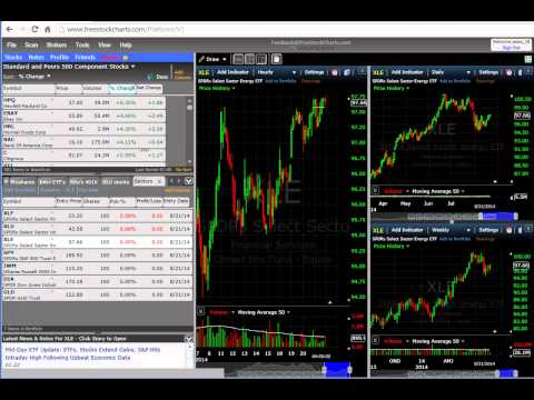 Setting up Stock Charts Beginner level-Part 1   8/21/14