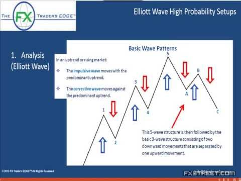 Webinar extract: Surfing the Elliott Waves for Maximum Profit - Jody Samuels