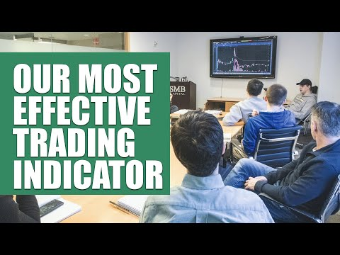 3 trade examples using our most effective trading indicator - Reading the Tape