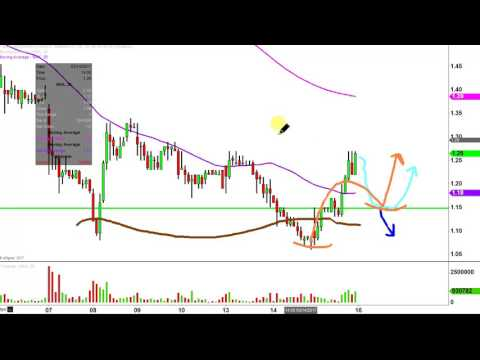Northern Dynasty Minerals Ltd - NAK Stock Chart Technical Analysis for 03-15-17