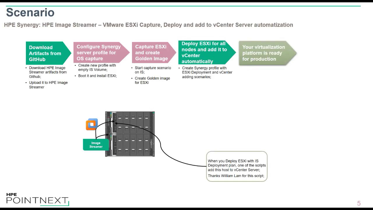 Hpe Synergy: Image Streamer - Capture And Deploy Esxi - V2  Anton Fedorov  11:21 HD