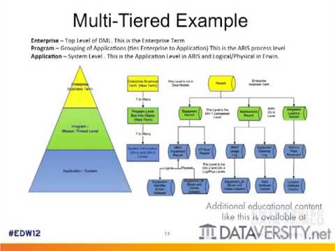 Integrating Process Model Data into Data Model Designs - YouTube