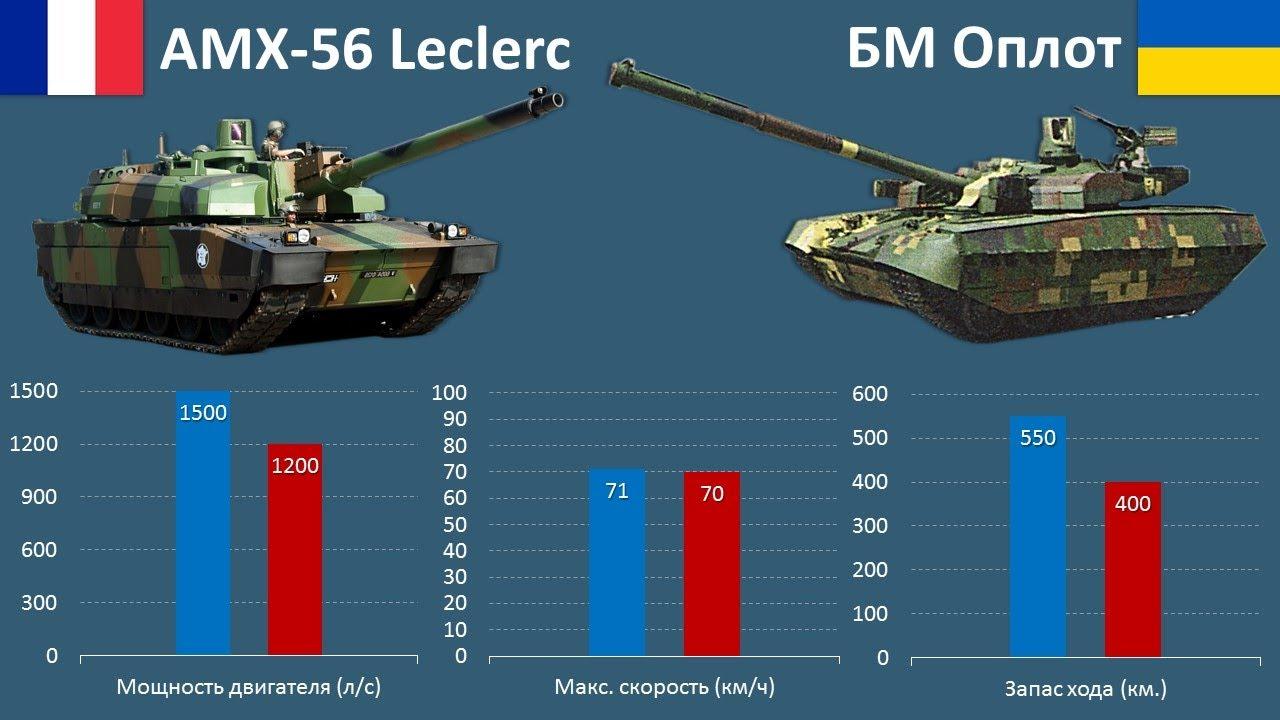 AMX-56 Leclerc vs. БМ Оплот. Современные танки Европы.