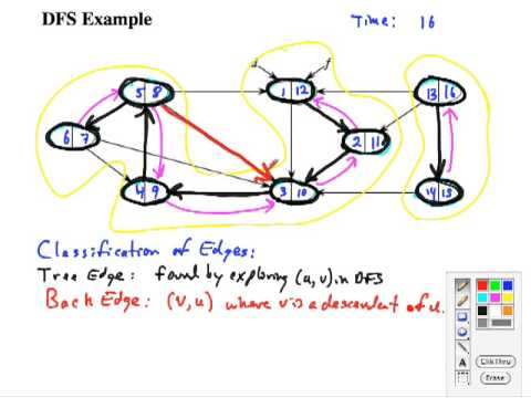 Topic 14 E DFS Example Properties