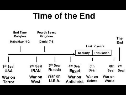 Image result for end time timeline