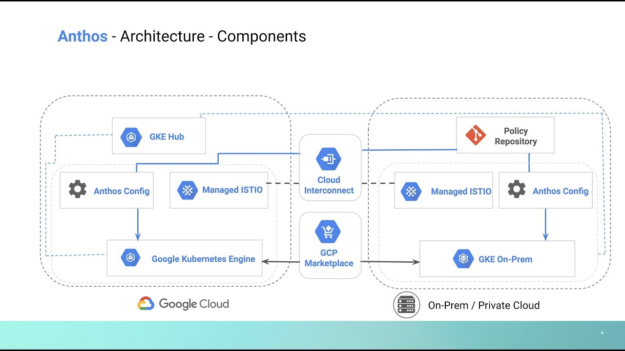 Google Cloud Anthos - Explained in 4 Minutes