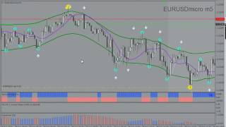 видео forex indicator download