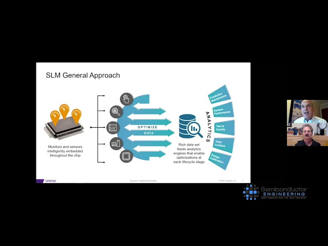 Silicon Lifecycle Management
