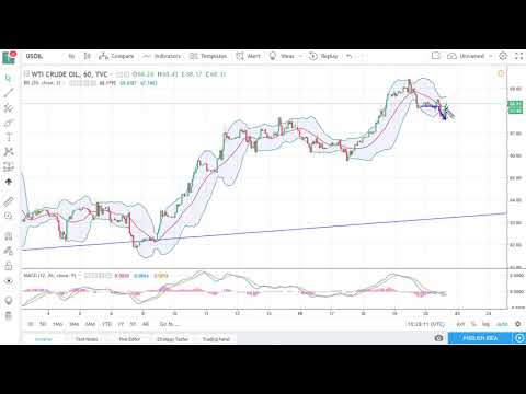 Oil Technical Analysis for April 23, 2018 by FXEmpire.com