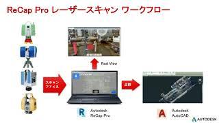 AutoCAD & ReCap Proで点群を活用する