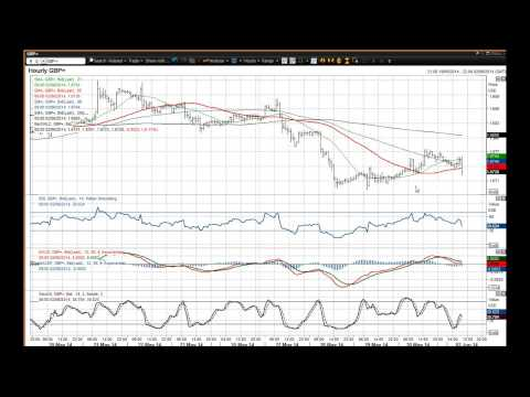 GBP/USD   02/06/2014