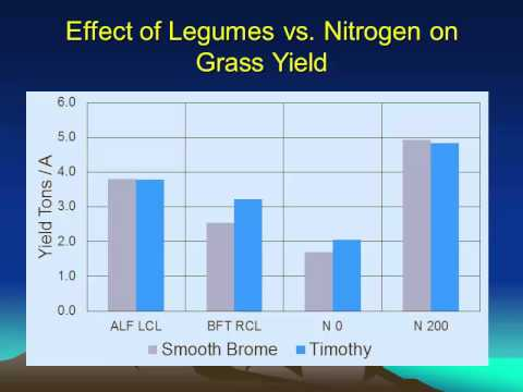 Nitrogen Fertilizer and Legumes in Pasture and Hay Production Ed Rayburn