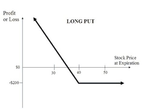 Option strategy calculator excel