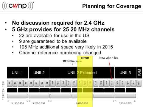 Planning for 802.11ac