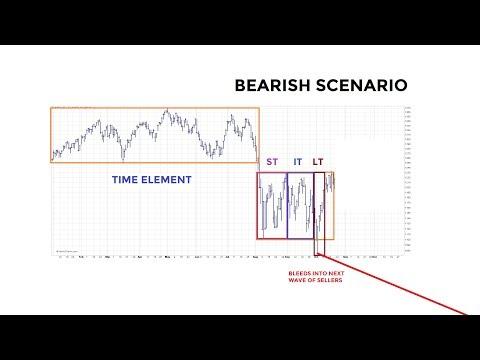 Stocks Near Bull/Bear Crossroads