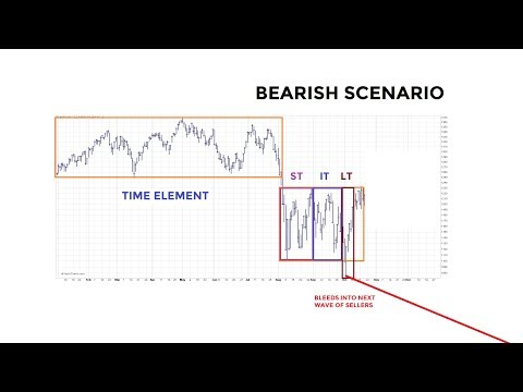 Stocks Near BullBear Crossroads