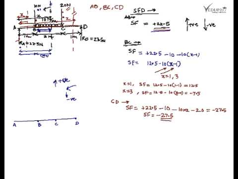 Shear force and bending moment diagram shear force diagram bending shear force and bending moment diagram shear force diagram bending moment diagram youtube ccuart Images