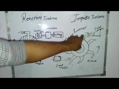 REACTION  AND IMPULSE TURBINE IN HINDI