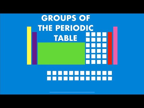IGCSE Chemistry - Groups of the Periodic Table