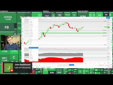 Post FOMC Forex Trading Live: Top Setups After the News!