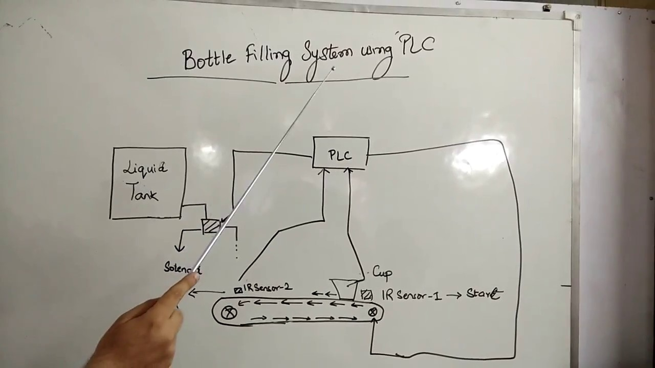 hight resolution of bottle filling system using plc
