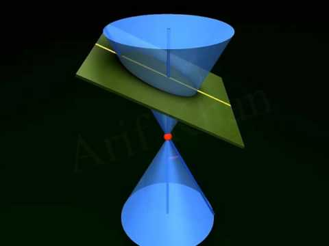 Conic Section 3D Animation - YouTube