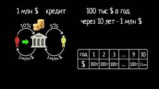 Ипотечные ценные бумаги. Часть 1 | Современная экономика | Экономика и финансы