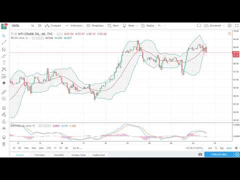 Oil Technical Analysis for April 25, 2018 by FXEmpire.com