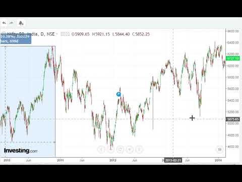 NIFTY Sensex Target and Expectations For 2019| Gann Time Cycles