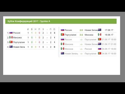 Футбол. Кубок конфедераций 2017. Португалия - Мексика, Чили Камерун. Результаты и турнирная таблица